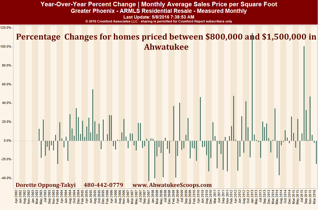 Ahwatukee luxury homes YOY Change in Sales Price per Sq Ft April 2016