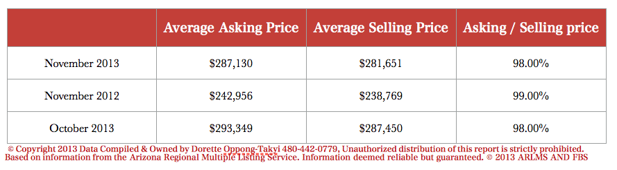 Asking price to selling price of Ahwatukee Homes for sale