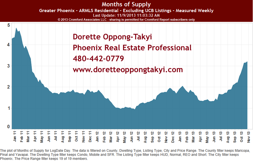 Months of Supply for Phoenix Real Estate Market November 2013