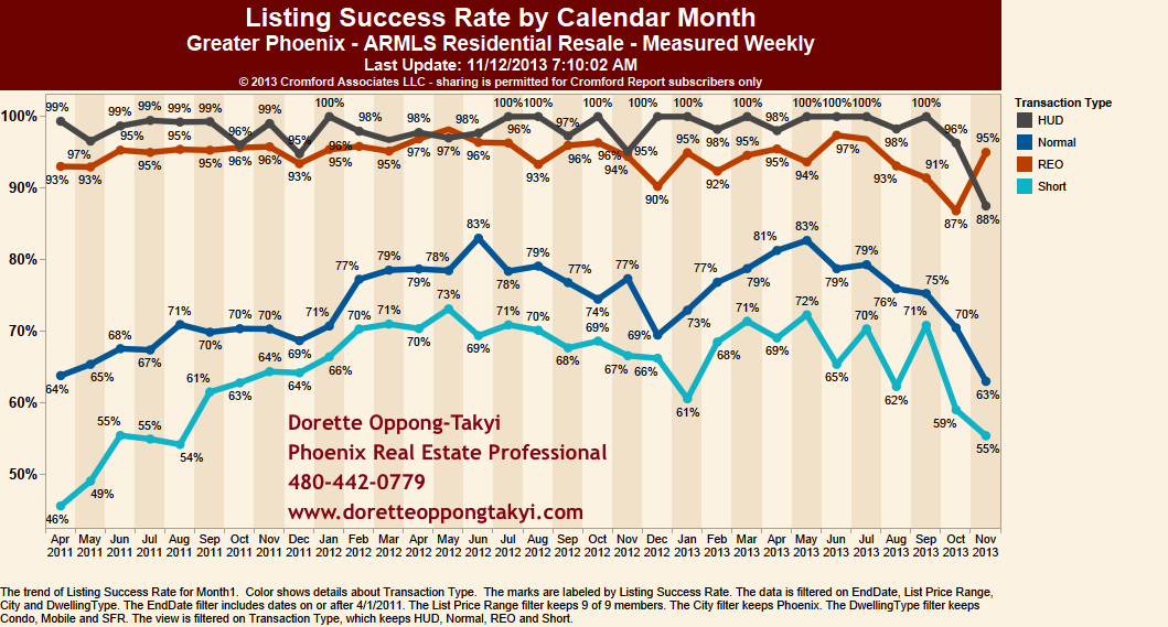 Success rate of selling a home in Phoenix Real Estate Market November 2013
