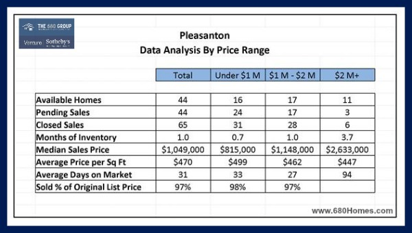 Be up to date with the latest in Pleasanton CA real estate by reading our November 2016 market update.