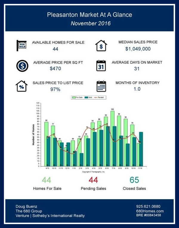 Valuable information on the real estate standing of Pleasanton CA homes for sale! There is a great selection of homes on the market and you can find out all about them by reading this market report!