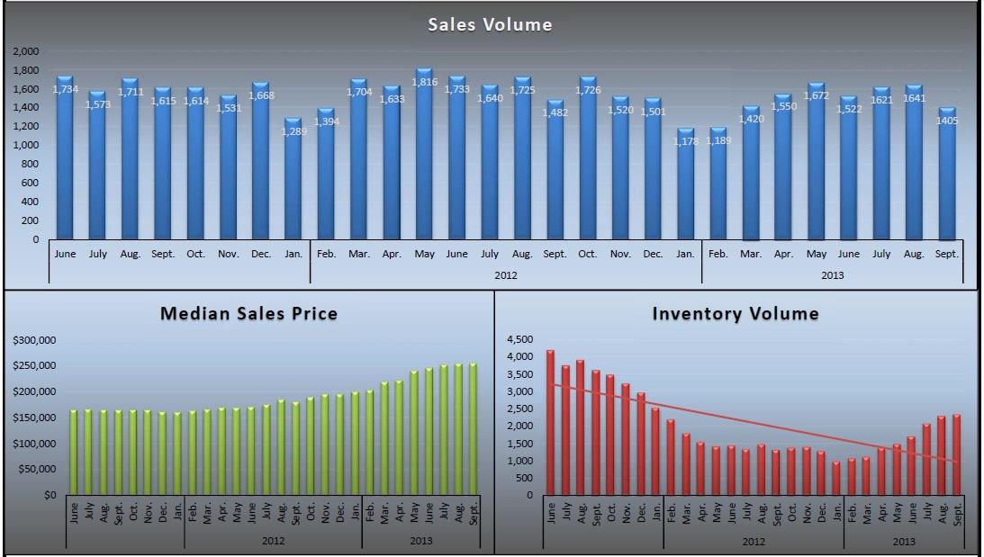 September2013 - Sacramento County Real Estate graphs - www.SellWithDoug.com - Doug Reynolds Real Estate Realtor