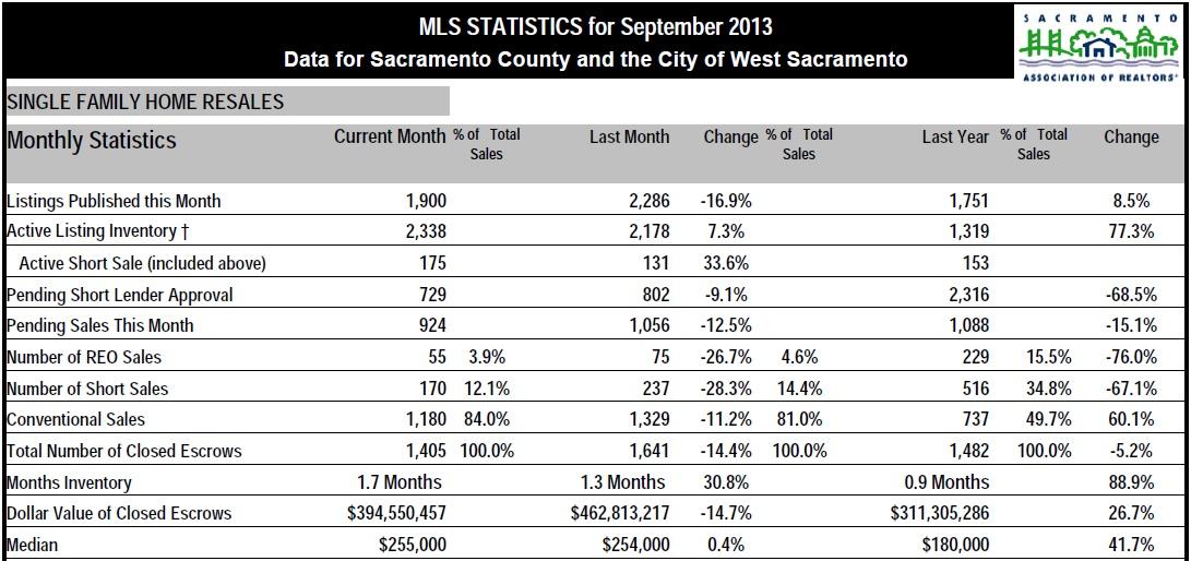 September2013 - Sacramento County Real Estate stats - www.SellWithDoug.com - Doug Reynolds Real Estate Realtor