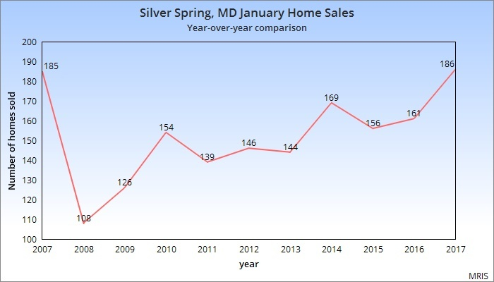 2017 Real Estate Statistics Silver Spring, MD