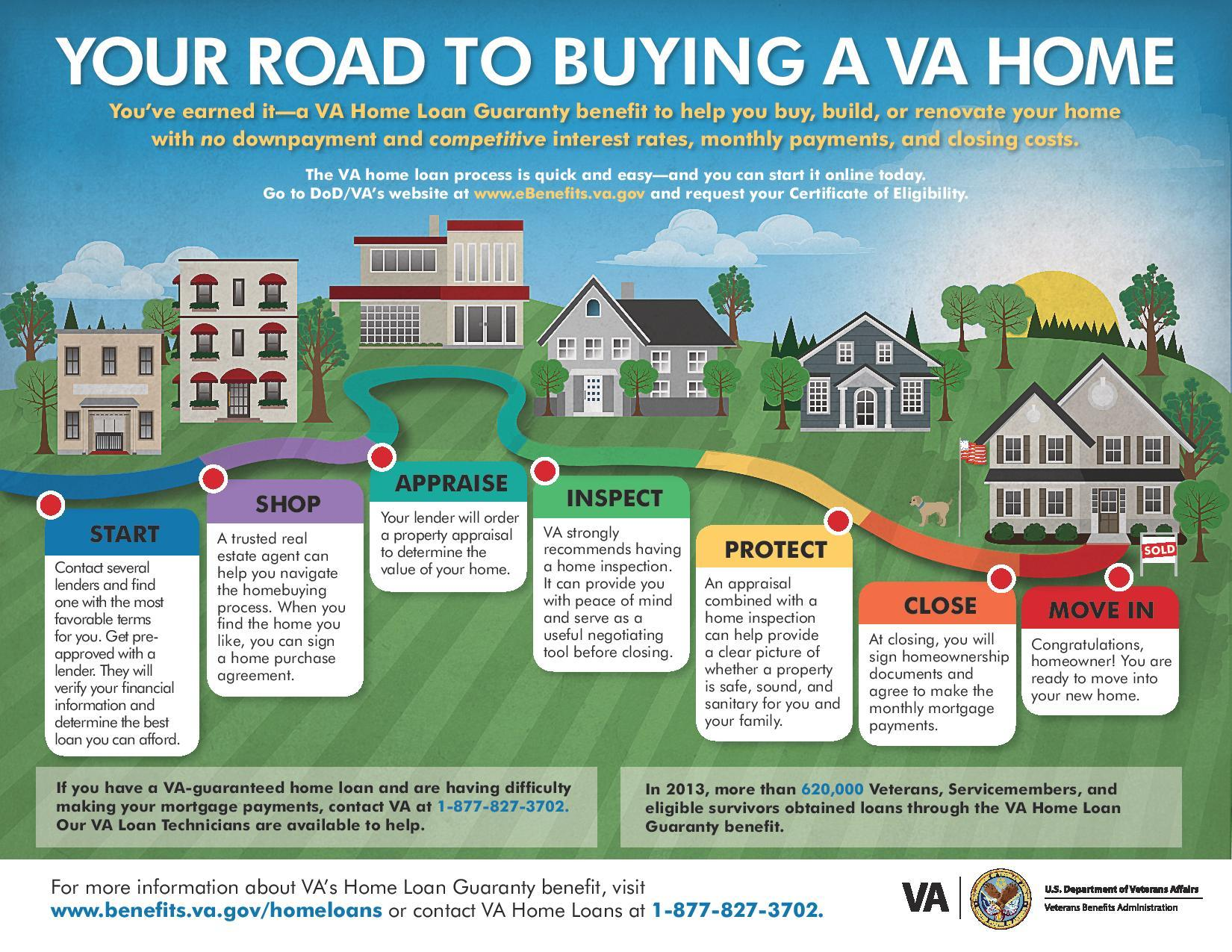 Roadmap to buying a home with a VA home loan