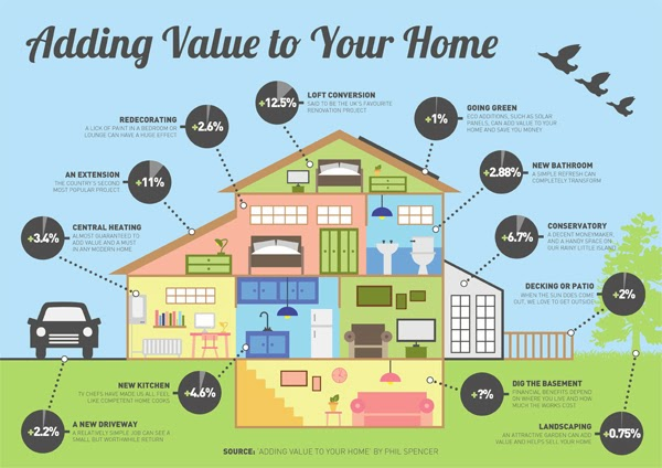 The Best Home Improvement Projects For Adding Value To