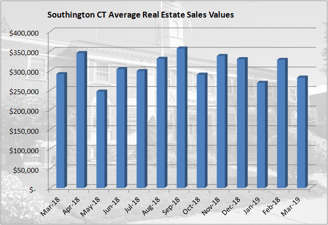 March 2019 Real Estate Sales Report for Southington CT