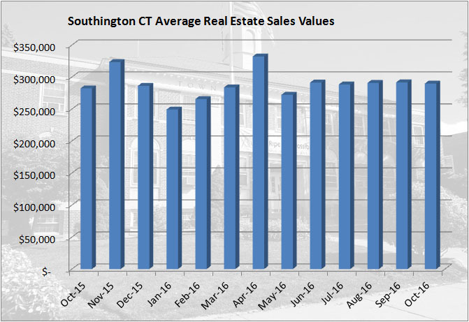 October 2016 Real Estate Sales Report for Southington CT
