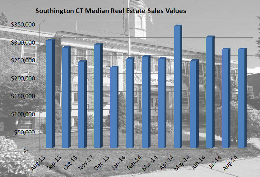 August 2014 Real Estate Sales Report for Southington C