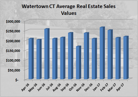 Watertown CT Real Estate Sales Report for April 2017