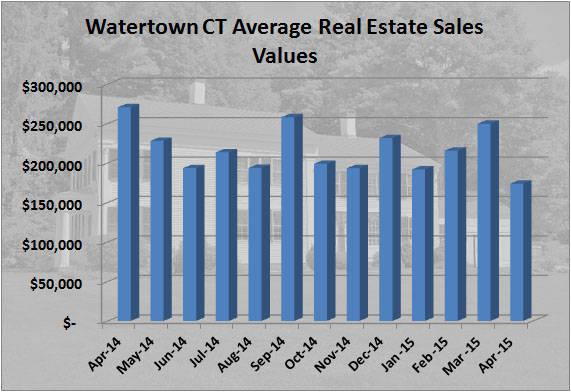 Watertown CT Apr Market Statisics