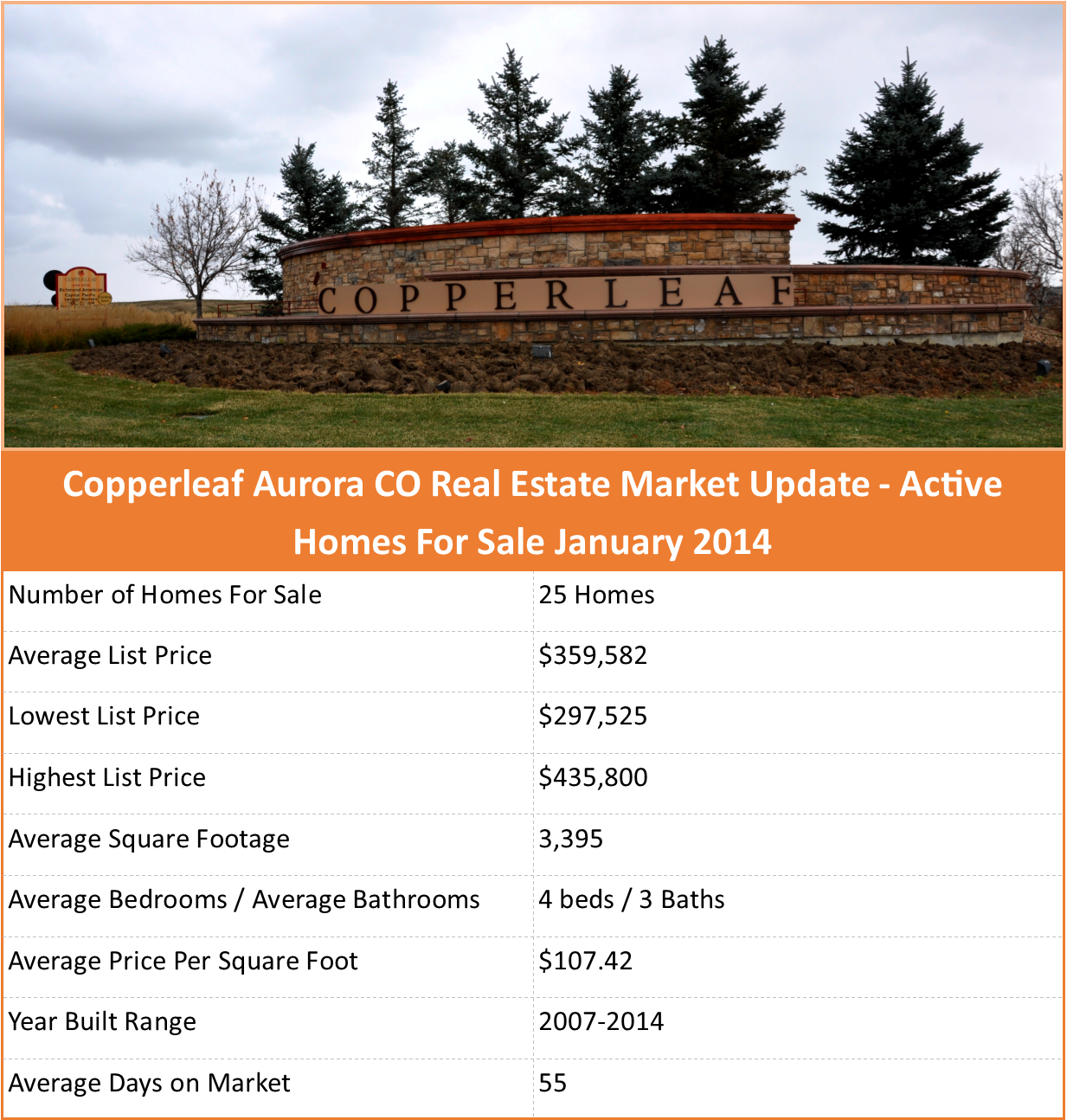copperleaf aurora co market update homes for sale as of january 2014