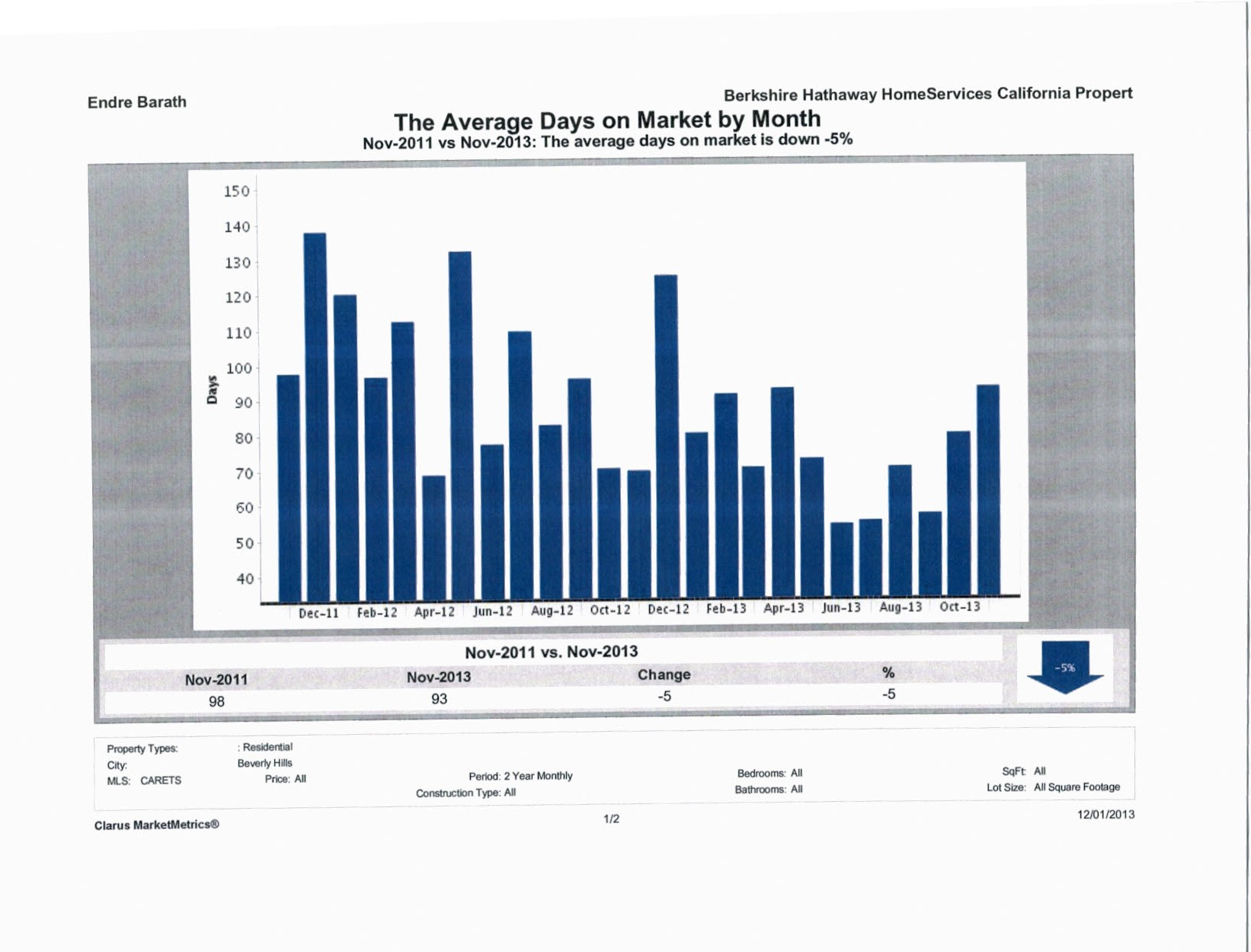 Beverly Hills Single Family Average Days on Market Report Endre Barath