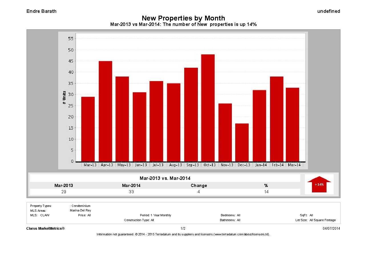 endre barath, Marina Del Rey Market Report