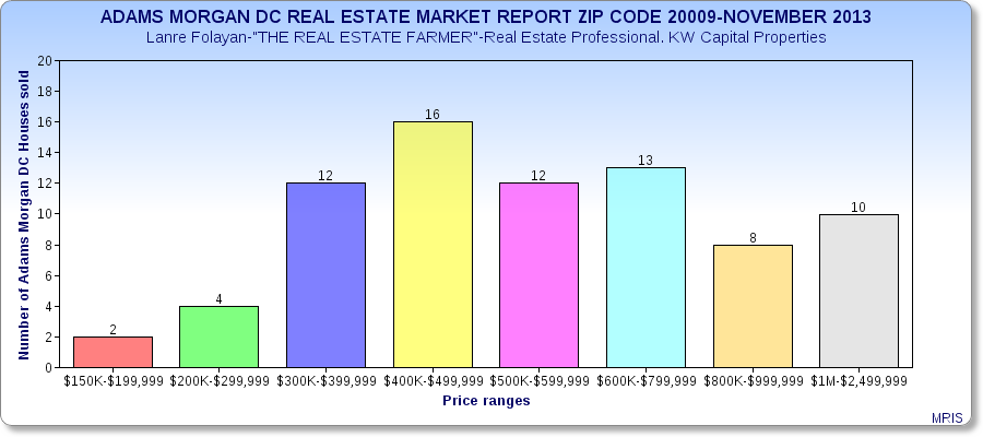 Adams Morgan DC Real Estate Market Report