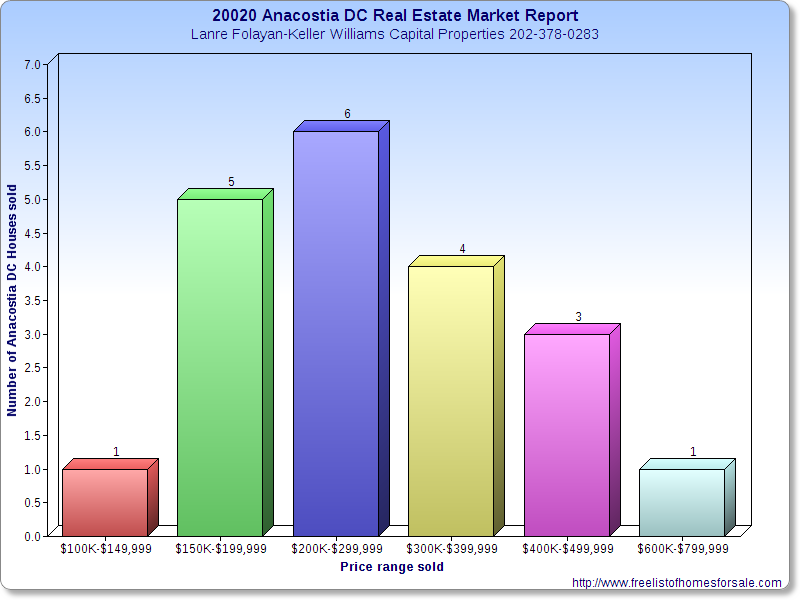 20020 Anacostia DC Real Estate Market Report