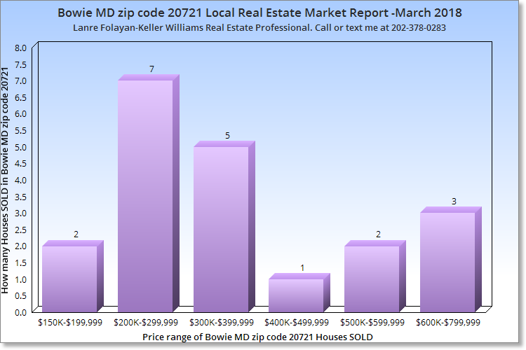 Bowie MD zip code 20721 Real Estate Market Report-March 2018