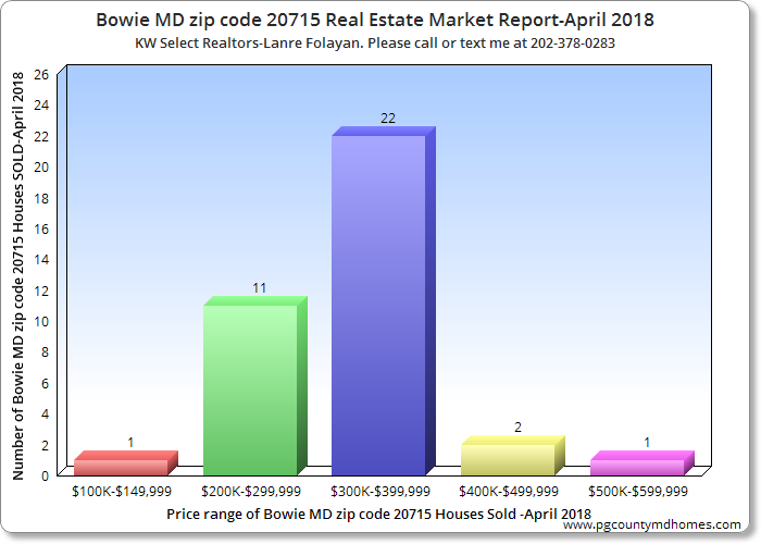 Bowie MD zip code 20715 Real Estate Market Report -April 2018