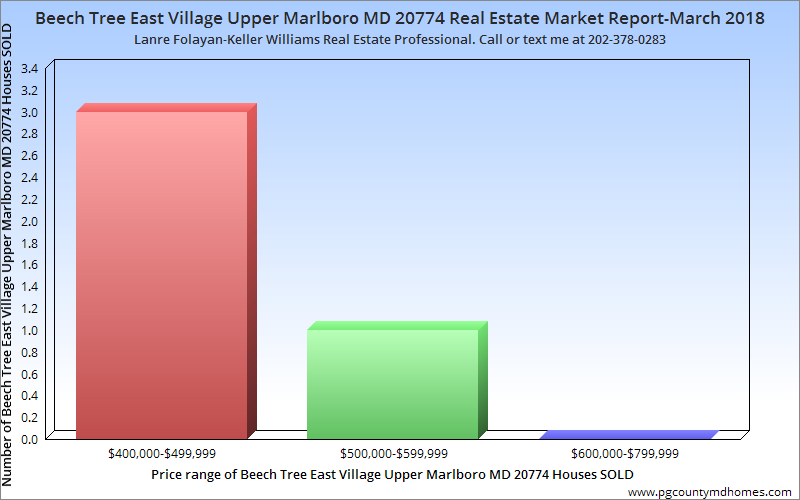 Beech Tree East Village Upper Marlboro MD 20774 Real Estate Market Report-March 2018