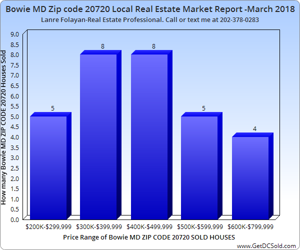 Bowie MD zip code 20720 Local Real Estate Market Report
