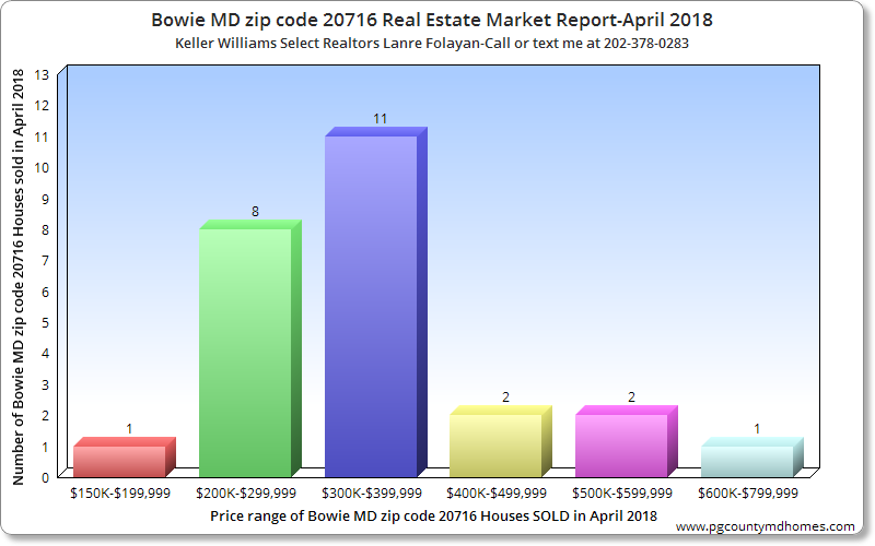 Bowie MD zip code 20716 Real Estate Market Report