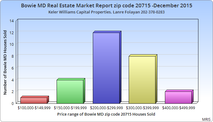 Bowie MD ZIP CODE 20715 Real Estate Market Report