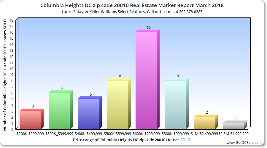 Columbia Heights DC Real Estate Market Report