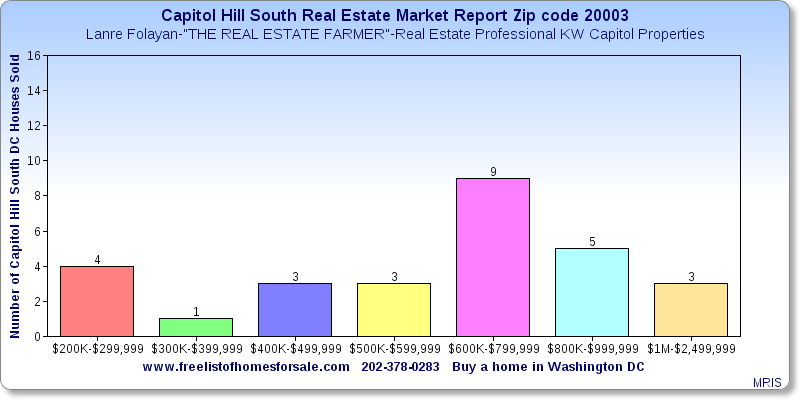 Capitol Hill South DC Real Estate Market Report Zip code 20003