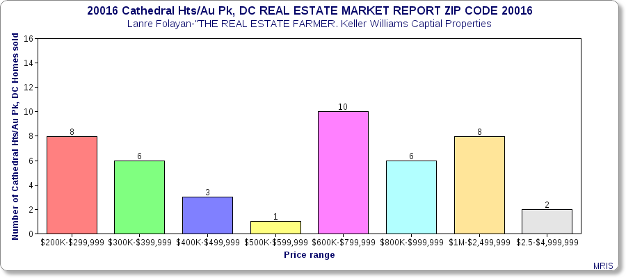 20016 Cathedral Heigs/AU Park Real Estate Market Report