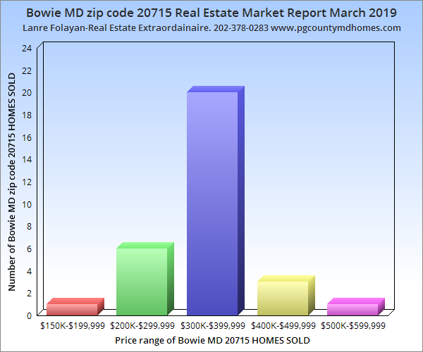 Bowie MD zip code 20715 Real Estate Market Report-March 2019
