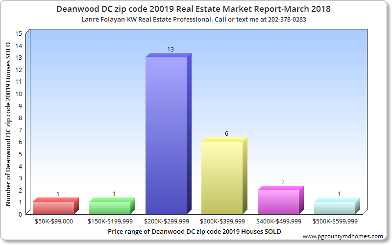 Deanwood DC zip code 20019 Real Estate Market Report-March 2018