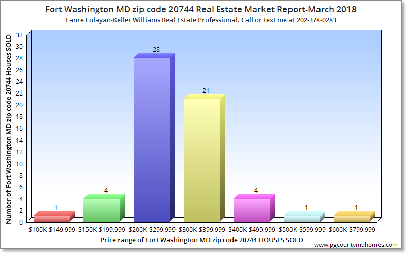 Fort Washington MD zip code 20744 Real Estate Market Report-March 2018
