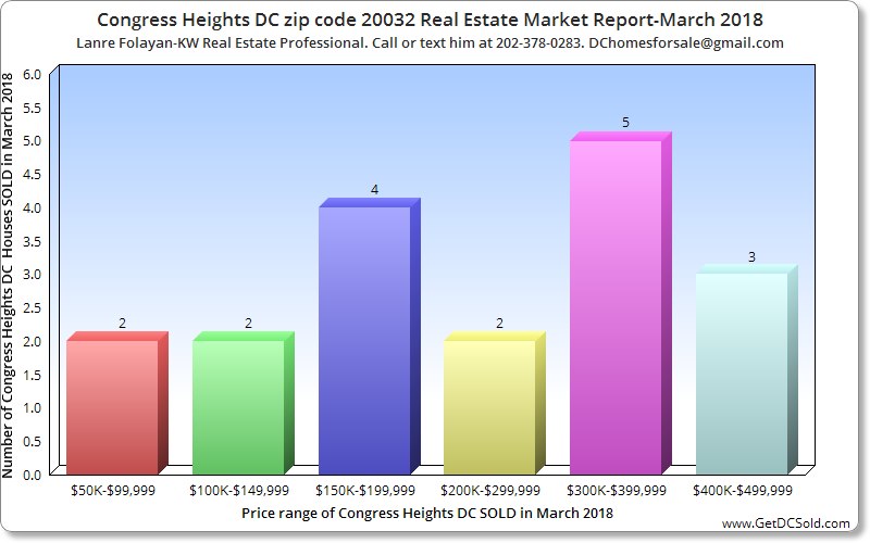 CONGRESS HEIGHTS DC ZIP CODE 20032 REAL ESTATE MARKET REPORT