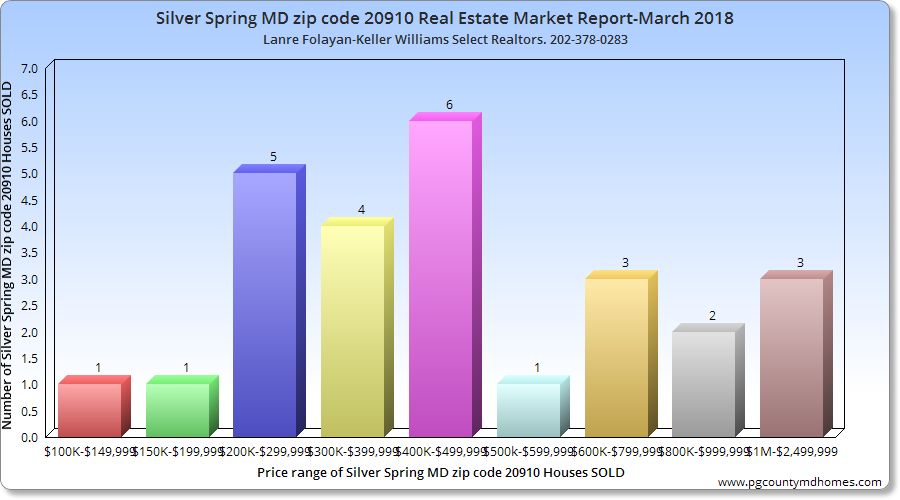 Silver Spring MD zip code 20904 Local Real Estate Market Report-March 2018
