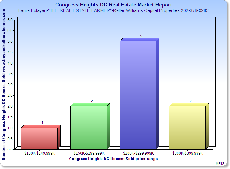 Congress Heights DC Real Estate Market Report zip code 20032