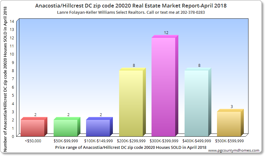 Anacostia DC zip code 20020 Real Estate Market Report-April 2018