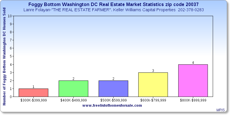 Foggy Bottom Washington DC Real Estate Market Report Statistics zip code 20037