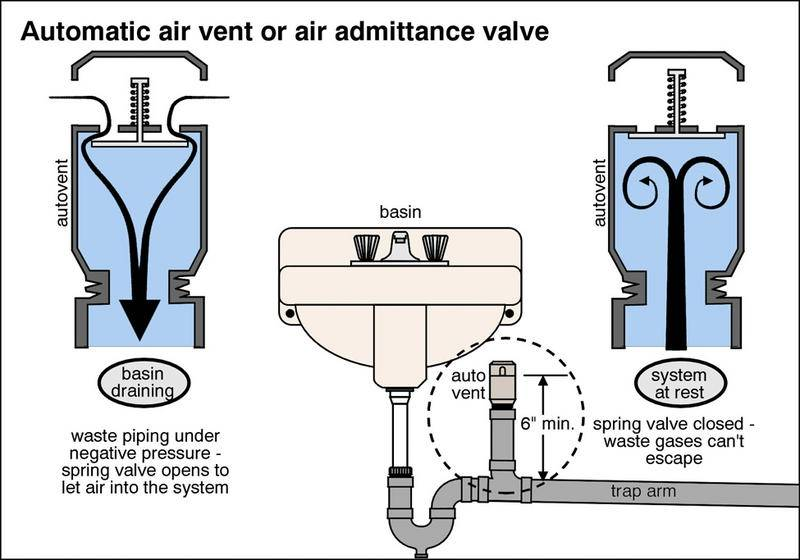 Medium image of along came the aav or air admittance valve