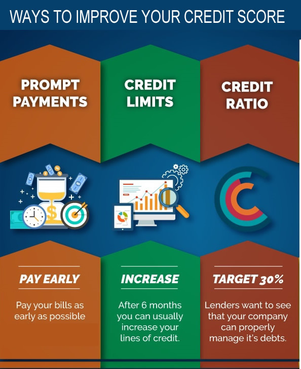 How To Improve Your Credit Score Tips Tricks: Don't Get Distracted From Improving Your Credit Score