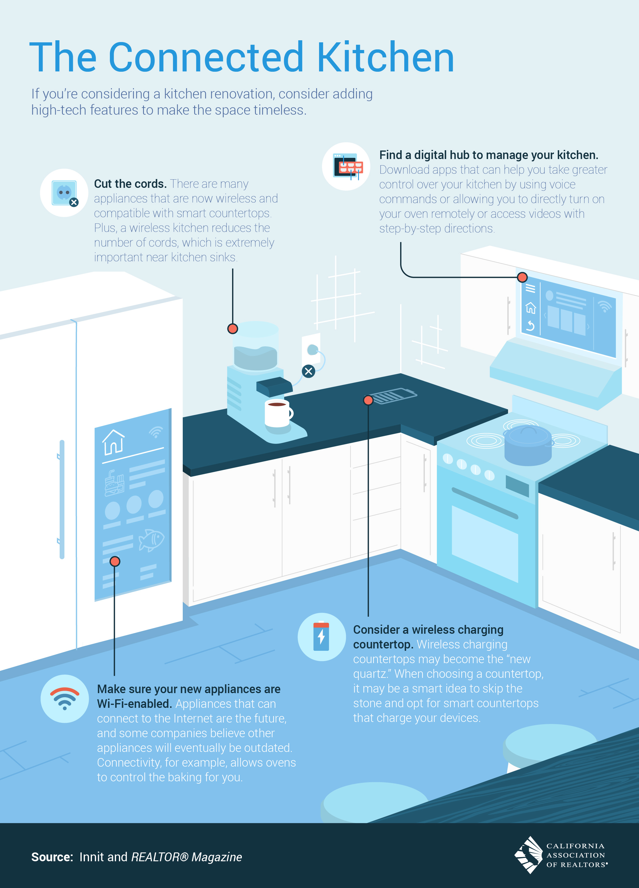 Fully wi-fi connected kitchen?  Scary thought!