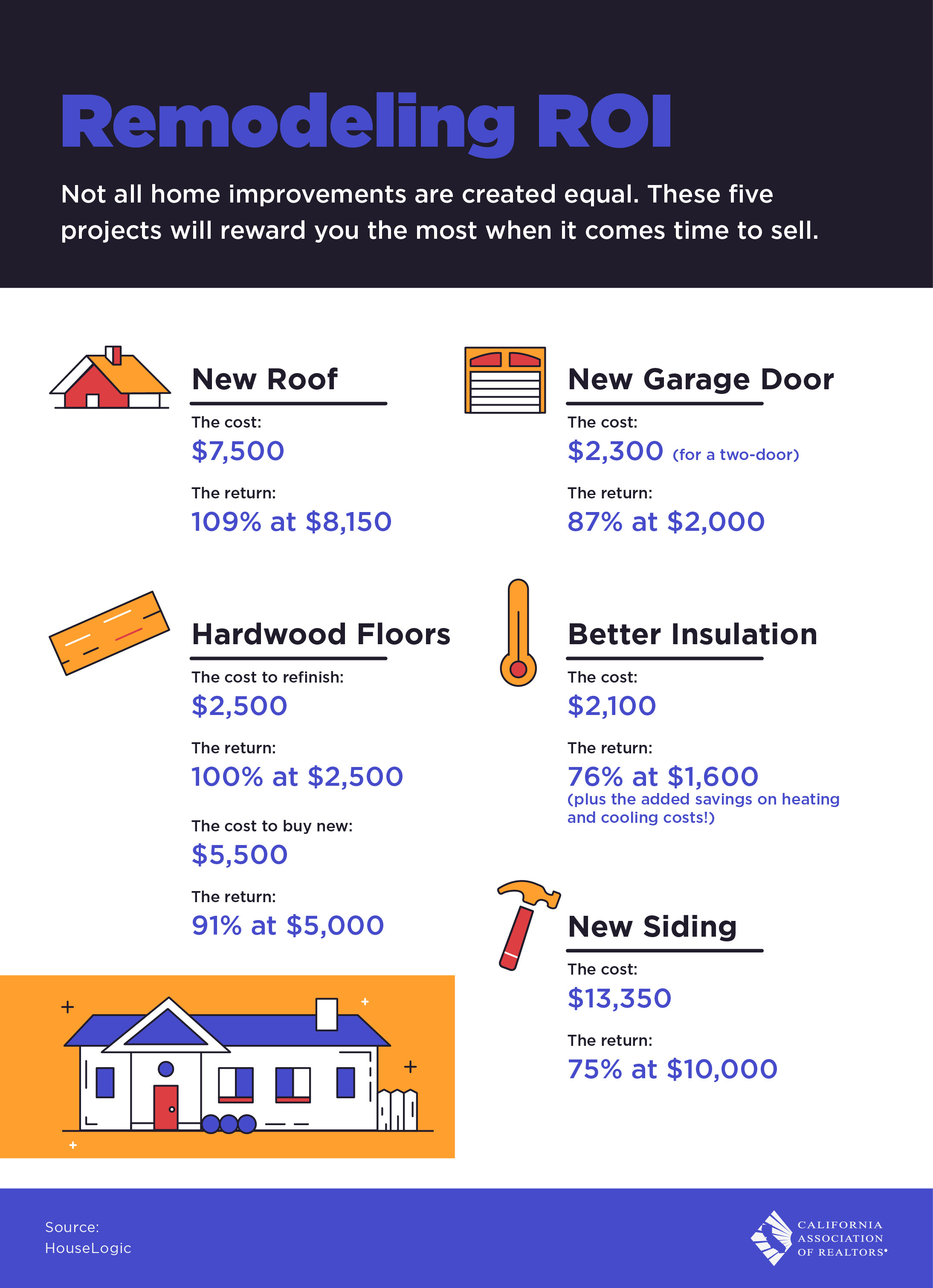 Most Remodeling Projects do not get you a return of their cost