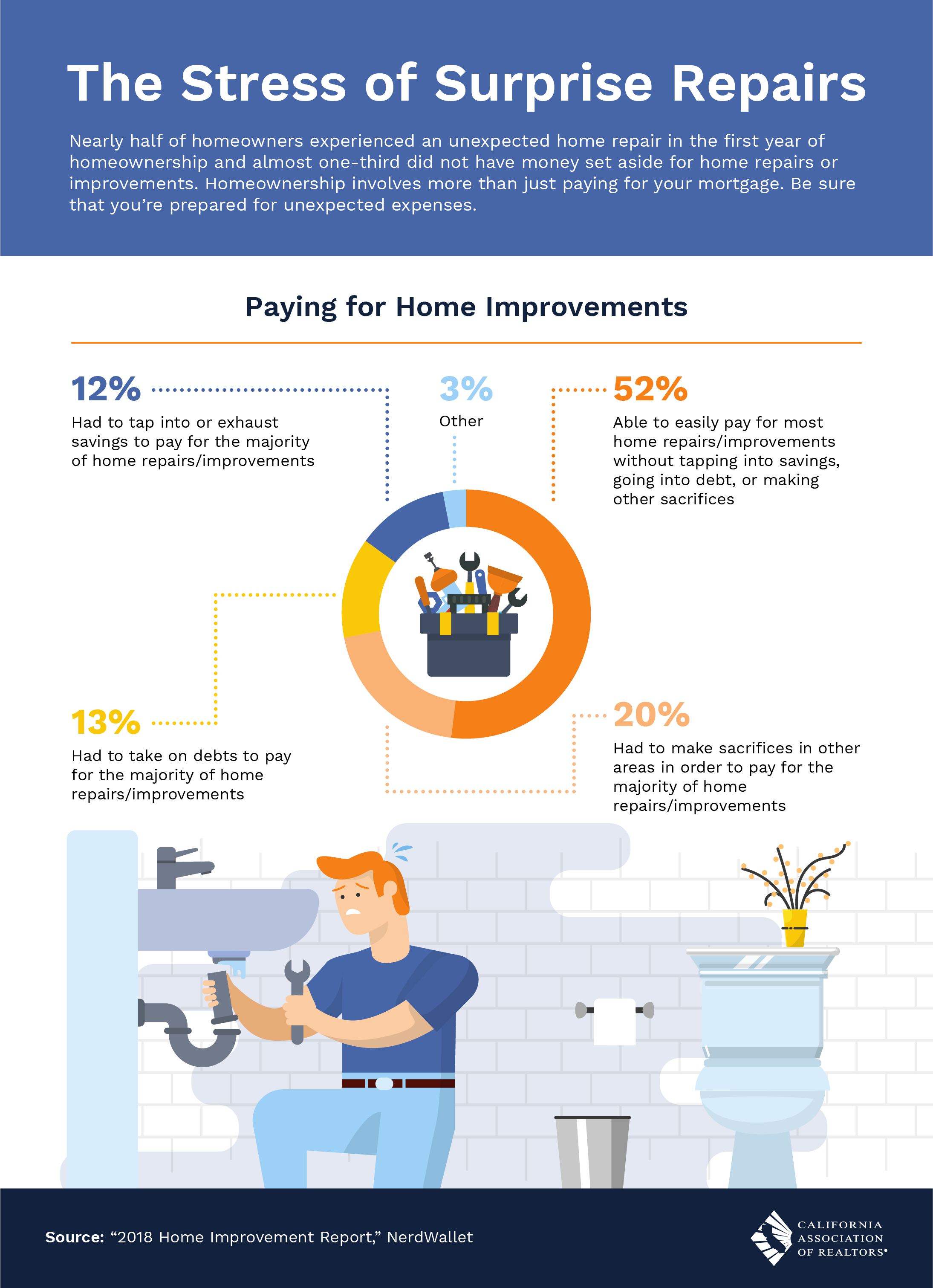 48% of homeowners can't afford basic emergency repairs at home.