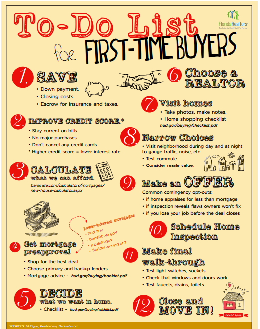 to do list for first time home buyers homebuyers