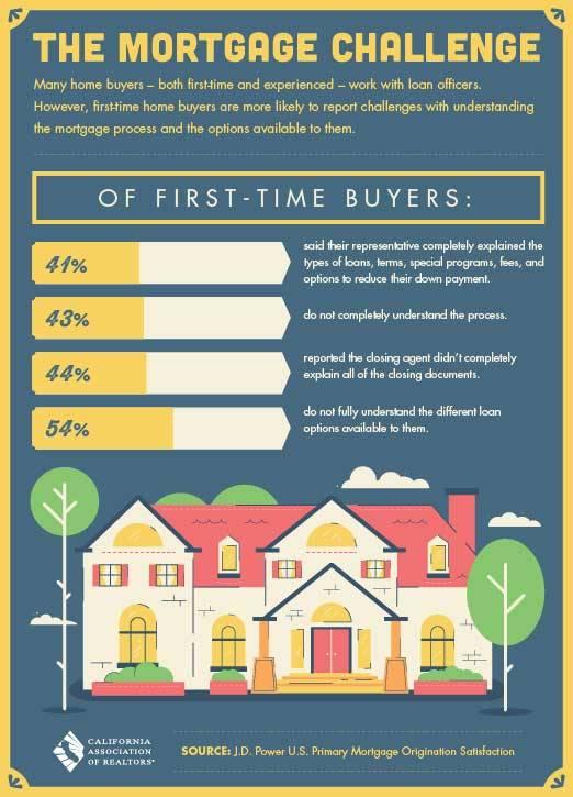 first time buyer real estate loans. Black Bedroom Furniture Sets. Home Design Ideas