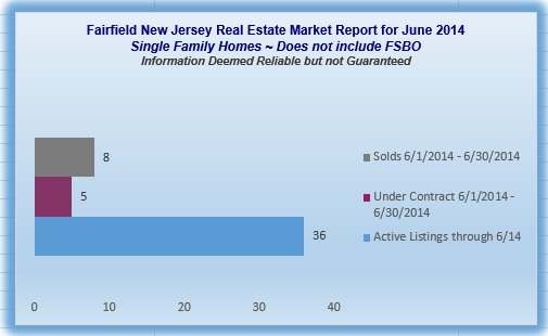 homes sold in Fairfield NJ 07004