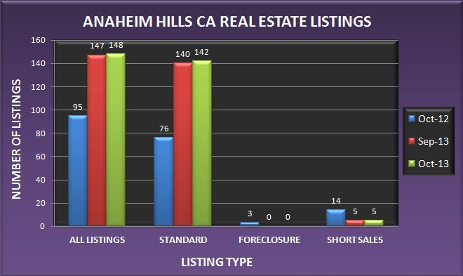 Graph comparing the number of Anaheim Hills CA real estate listings in October 2013 to September 2013 and October 2012