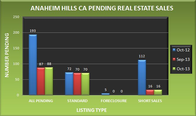Graph comparing the number of pending real estate sales in Anaheim Hills CA in October 2013 to September 2013 and October 2012