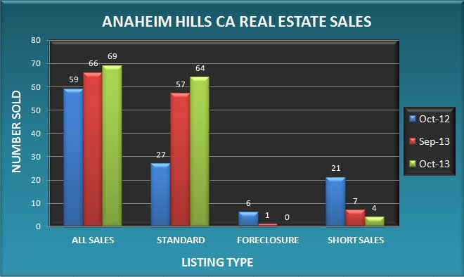 Graph comparing the number of real estate sales in Anaheim Hills CA in October 2013 to September 2013 and October 2012