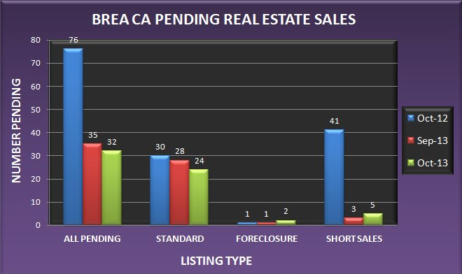 Graph comparing the number of pending real estate sales in Brea CA in October 2013 to September 2013 and October 2012